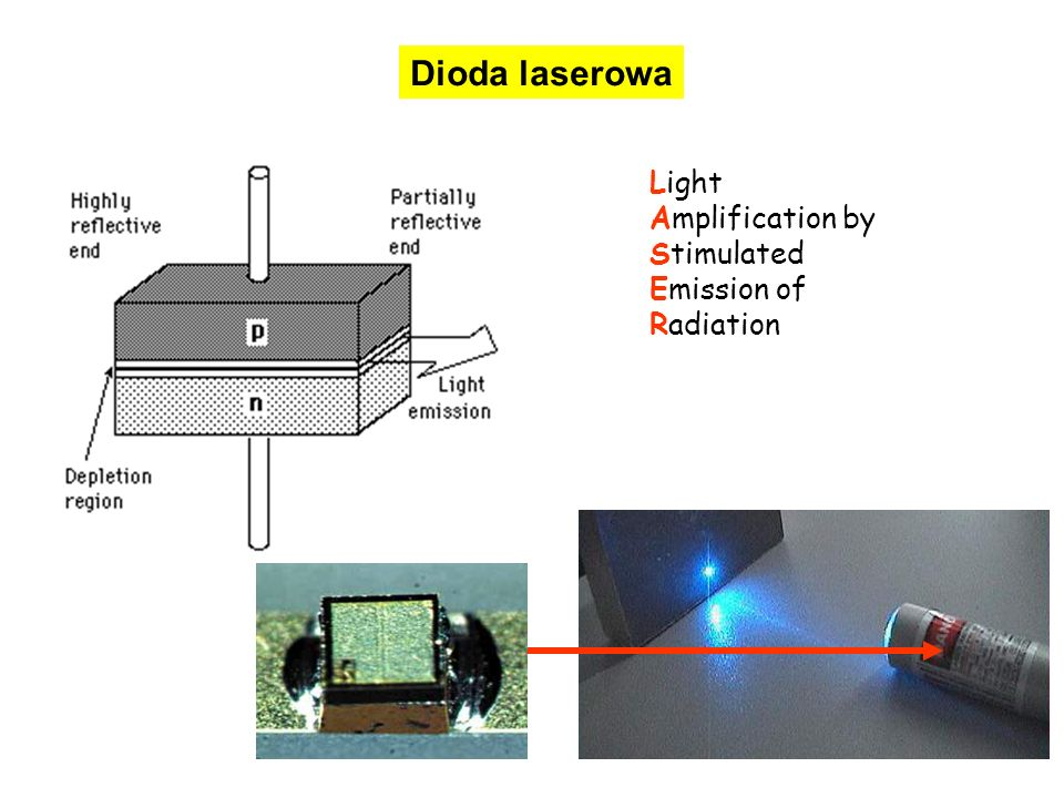 Dioda laserowa Light Amplification by Stimulated Emission of Radiation