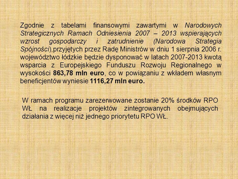 Zgodnie z tabelami finansowymi zawartymi w Narodowych Strategicznych Ramach Odniesienia 2007 – 2013 wspierających wzrost gospodarczy i zatrudnienie (Narodowa Strategia Spójności),przyjętych przez Radę Ministrów w dniu 1 sierpnia 2006 r. województwo łódzkie będzie dysponować w latach 2007-2013 kwotą wsparcia z Europejskiego Funduszu Rozwoju Regionalnego w wysokości 863,78 mln euro, co w powiązaniu z wkładem własnym beneficjentów wyniesie 1116,27 mln euro.