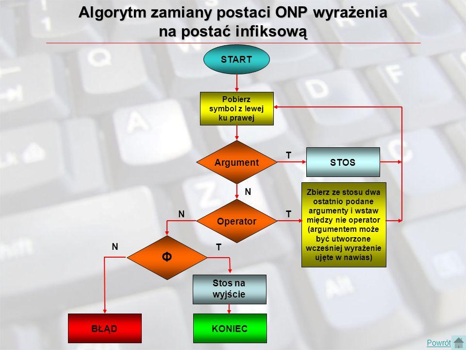 Algorytm zamiany postaci ONP wyrażenia na postać infiksową