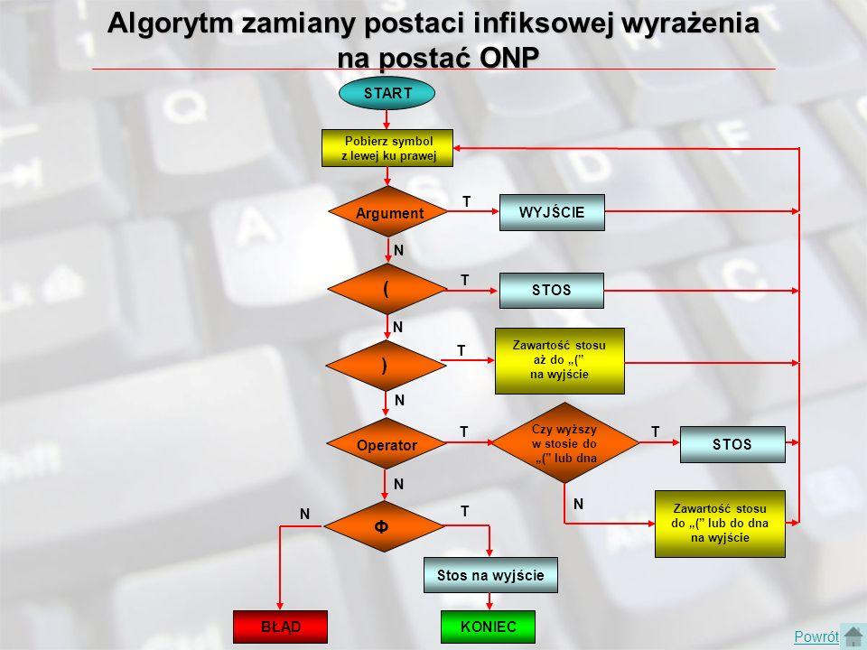 Algorytm zamiany postaci infiksowej wyrażenia na postać ONP