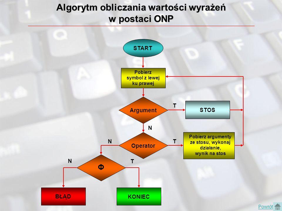 Algorytm obliczania wartości wyrażeń w postaci ONP