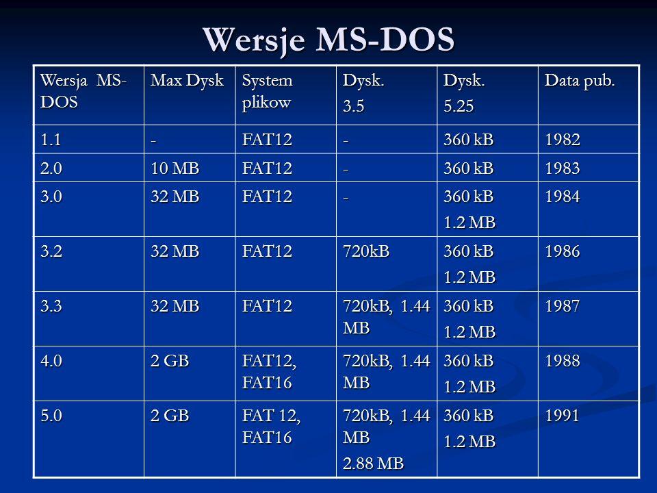 Wersje MS-DOS Wersja MS-DOS Max Dysk System plikow Dysk. 3.5 5.25