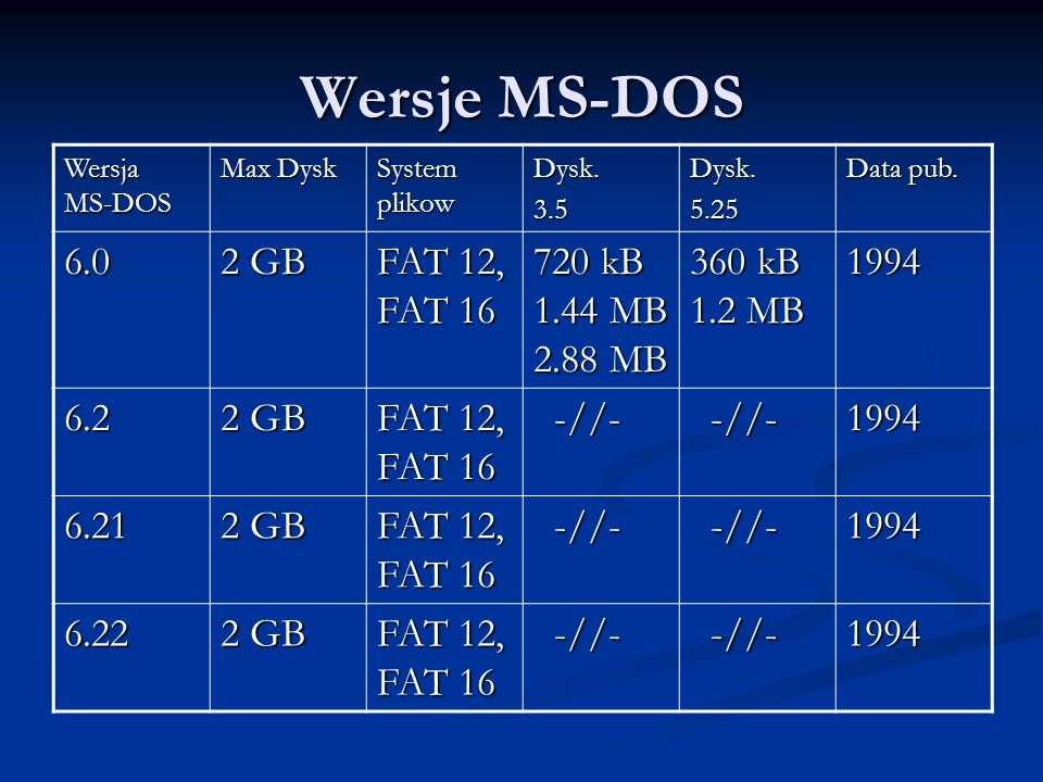 Wersje MS-DOS 6.0 2 GB FAT 12, FAT 16 720 kB 1.44 MB 2.88 MB