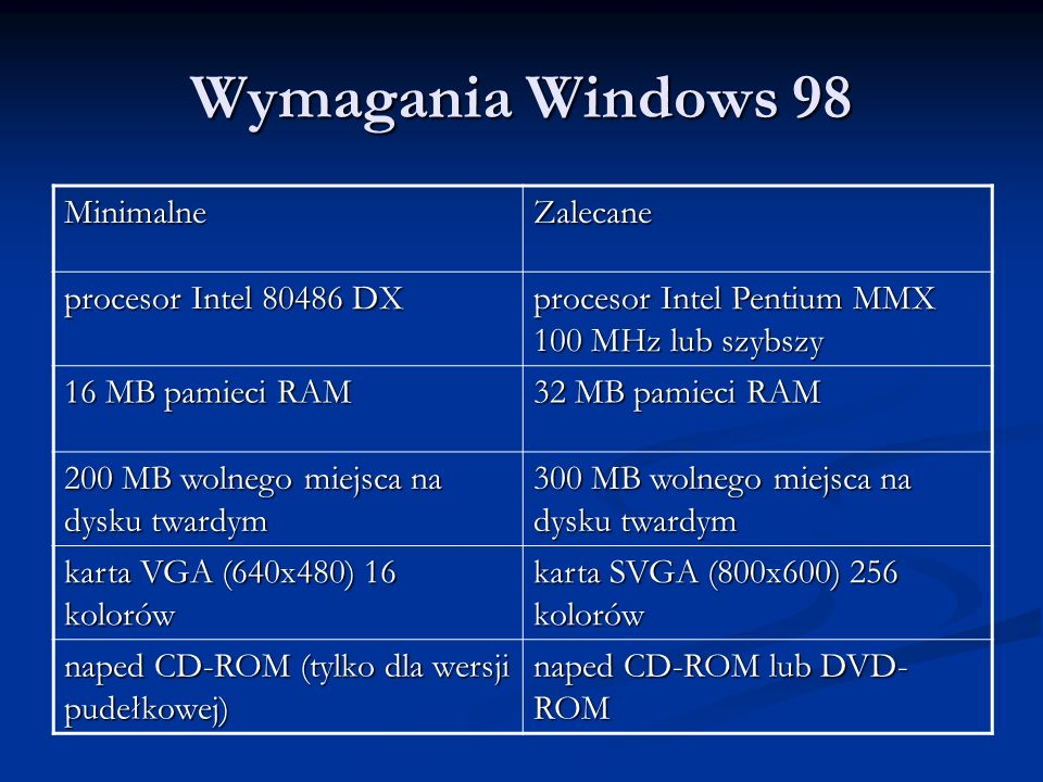 Wymagania Windows 98 Minimalne Zalecane procesor Intel 80486 DX