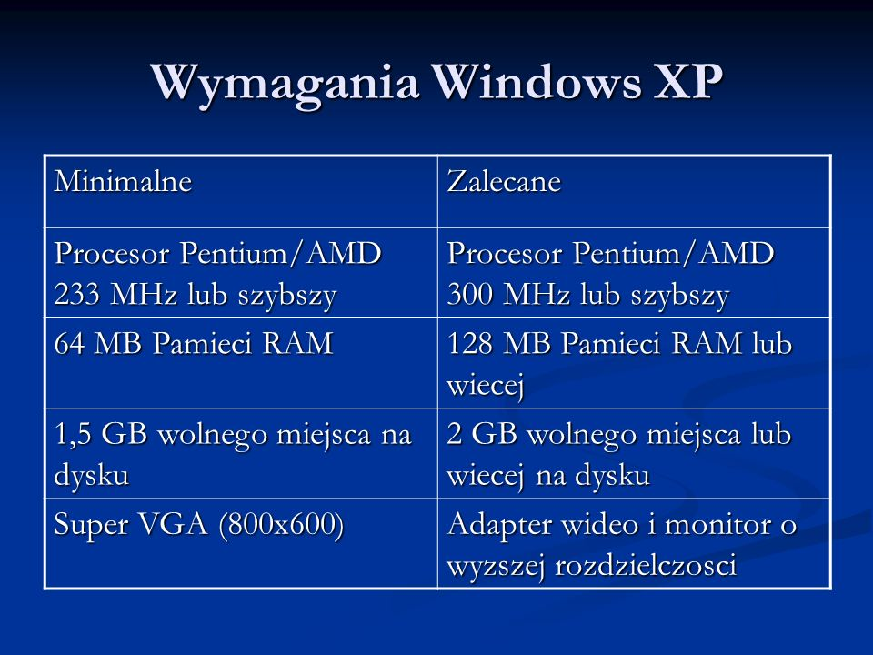Wymagania Windows XP Minimalne Zalecane