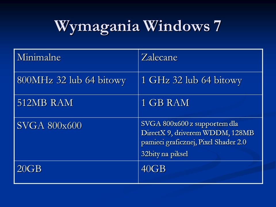 Wymagania Windows 7 Minimalne Zalecane 800MHz 32 lub 64 bitowy