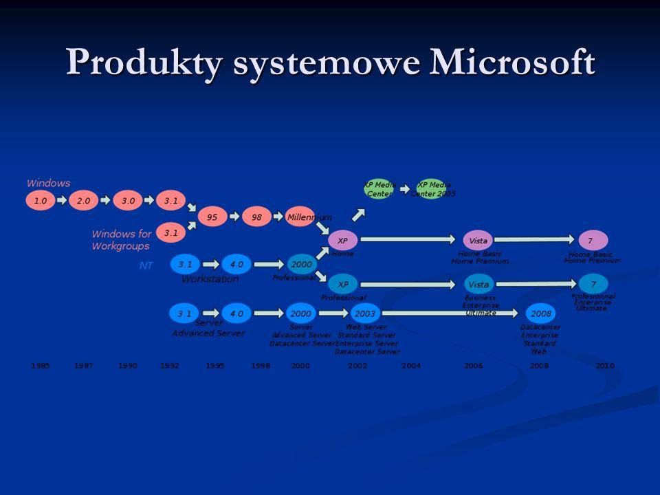 Produkty systemowe Microsoft