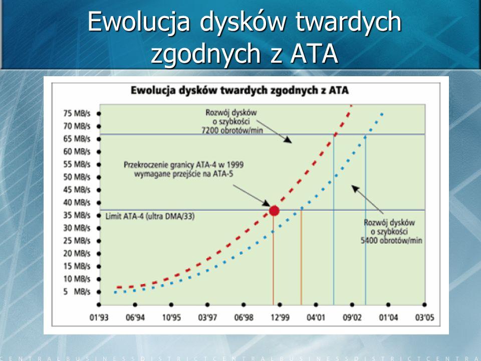 Ewolucja dysków twardych zgodnych z ATA