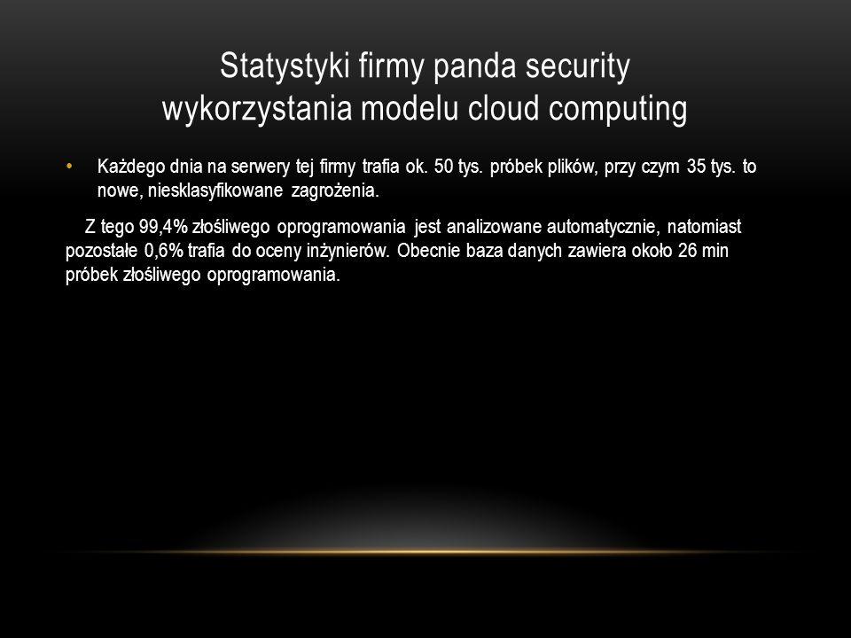 Statystyki firmy panda security wykorzystania modelu cloud computing