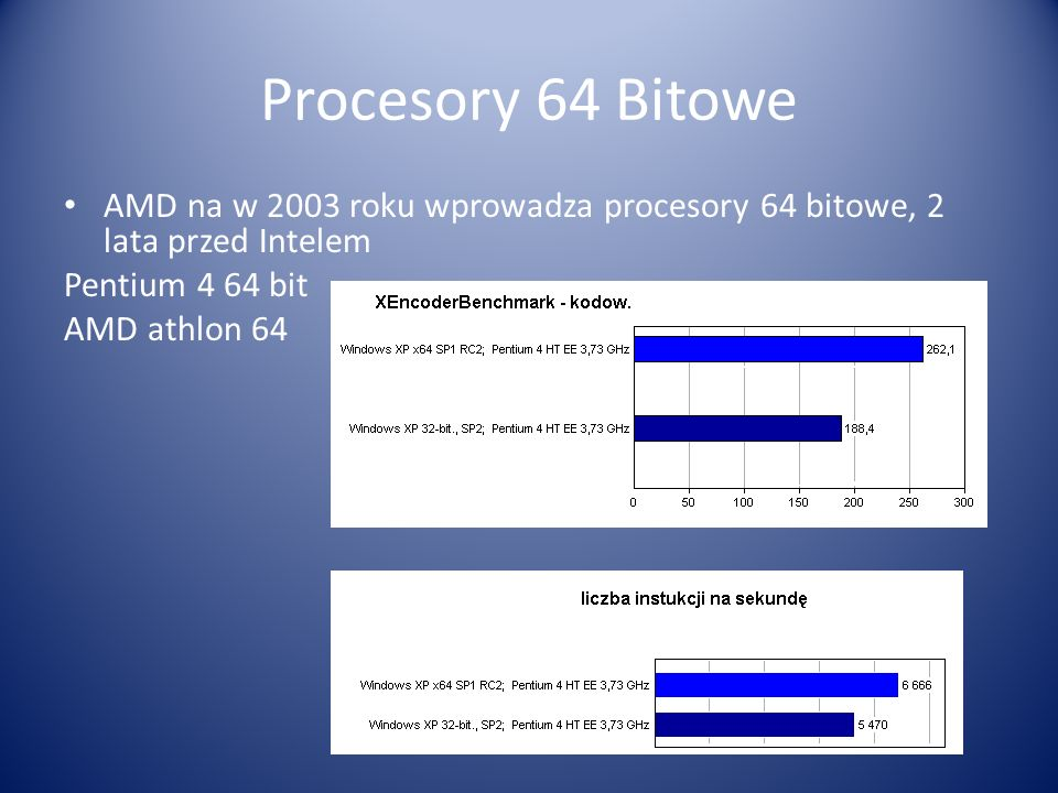 Procesory 64 Bitowe AMD na w 2003 roku wprowadza procesory 64 bitowe, 2 lata przed Intelem. Pentium 4 64 bit.