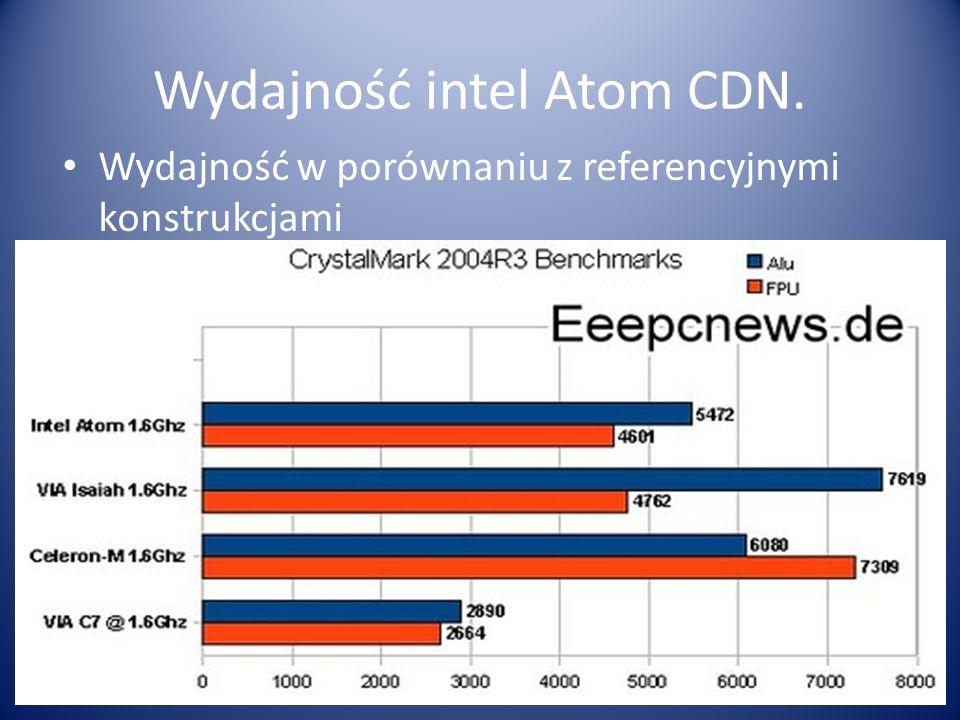 Wydajność intel Atom CDN.