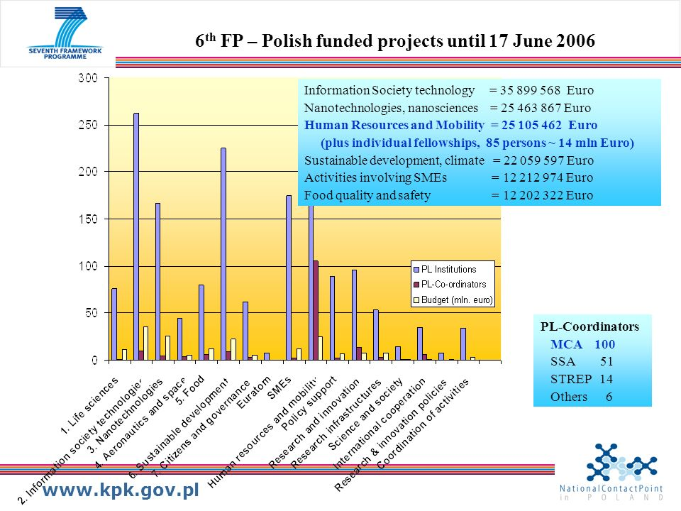 6th FP – Polish funded projects until 17 June 2006