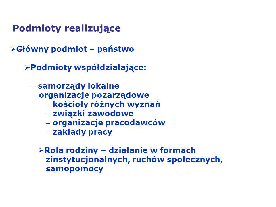 Podmioty współdziałające: