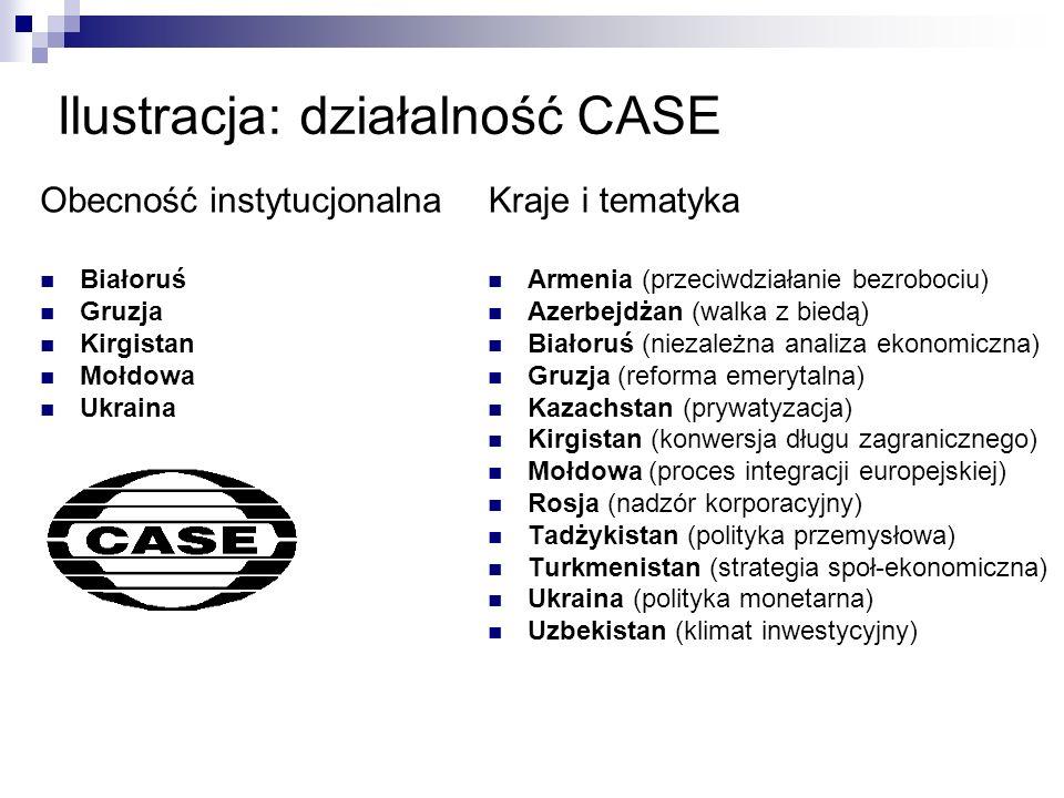 Ilustracja: działalność CASE