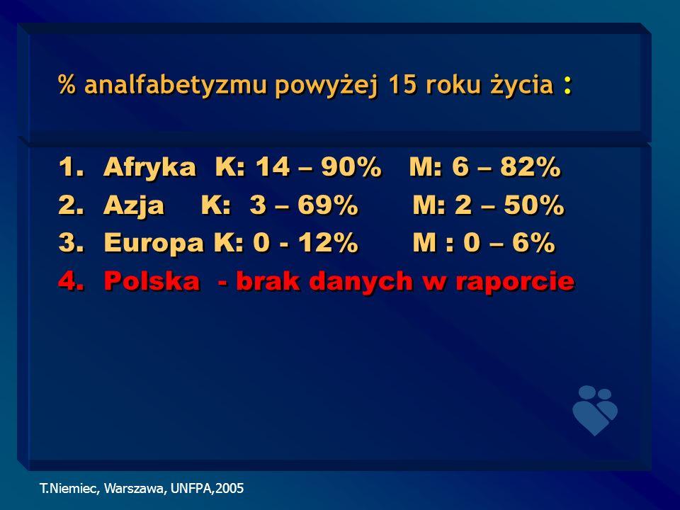 % analfabetyzmu powyżej 15 roku życia :