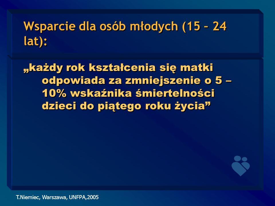 Wsparcie dla osób młodych (15 – 24 lat):