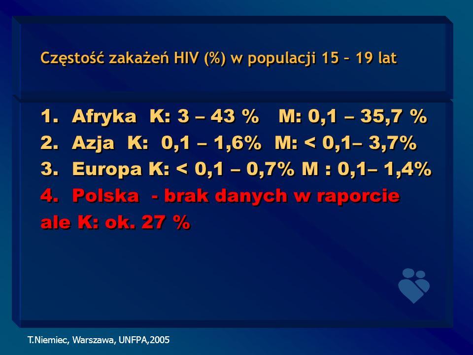 Częstość zakażeń HIV (%) w populacji 15 – 19 lat