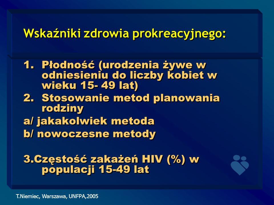 Wskaźniki zdrowia prokreacyjnego: