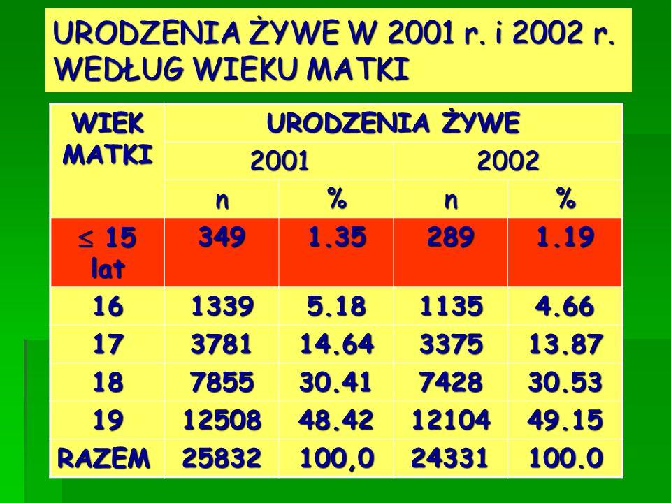 URODZENIA ŻYWE W 2001 r. i 2002 r. WEDŁUG WIEKU MATKI