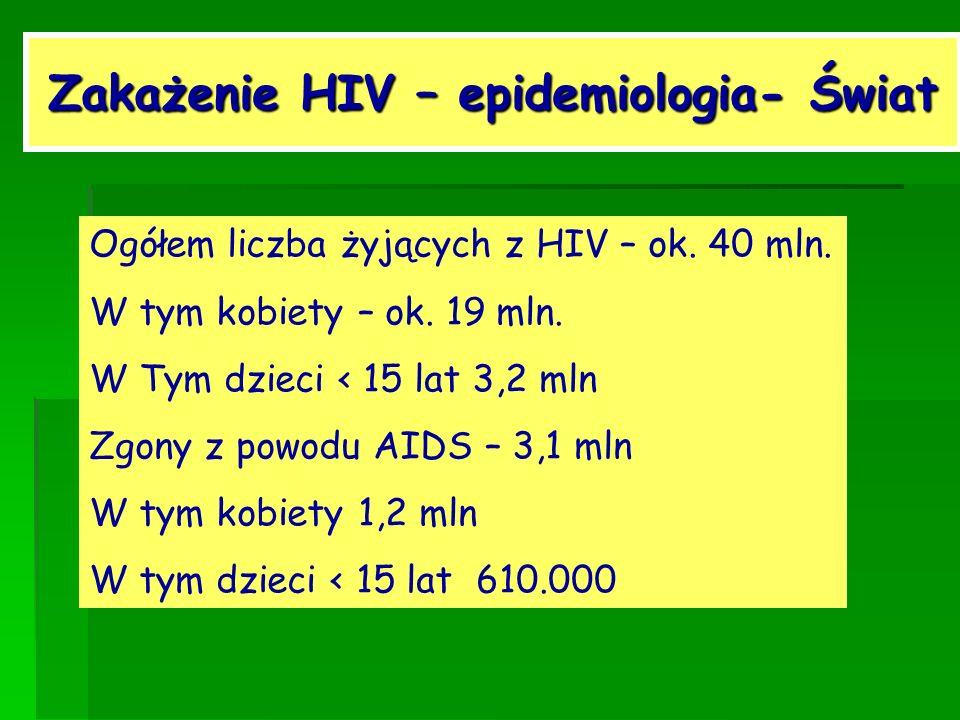 Zakażenie HIV – epidemiologia- Świat