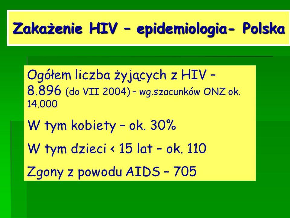 Zakażenie HIV – epidemiologia- Polska