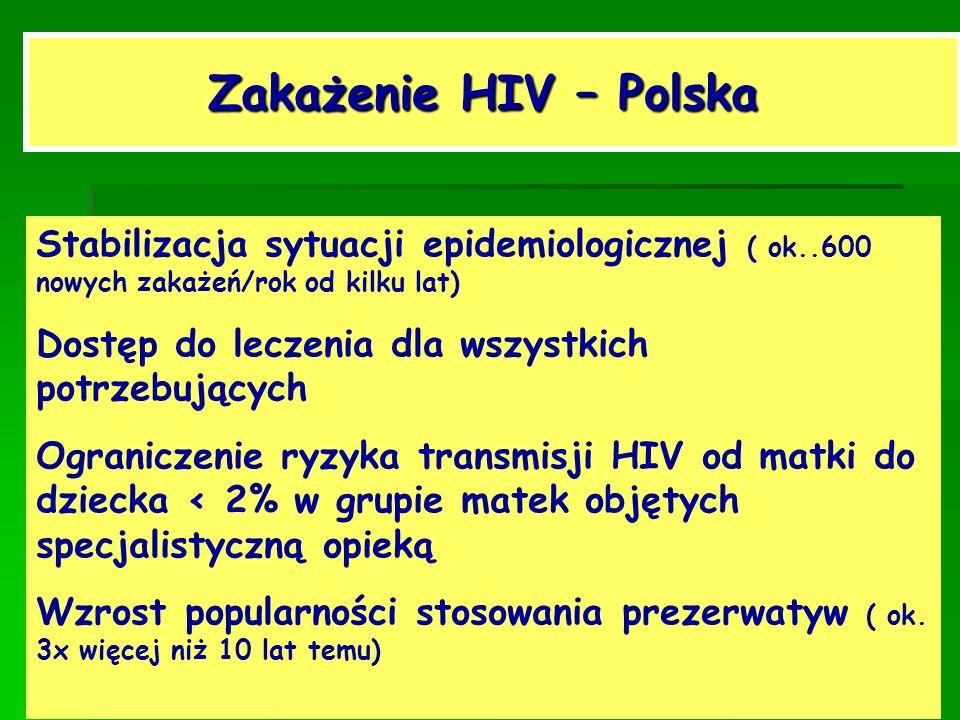 Zakażenie HIV – Polska Stabilizacja sytuacji epidemiologicznej ( ok..600 nowych zakażeń/rok od kilku lat)