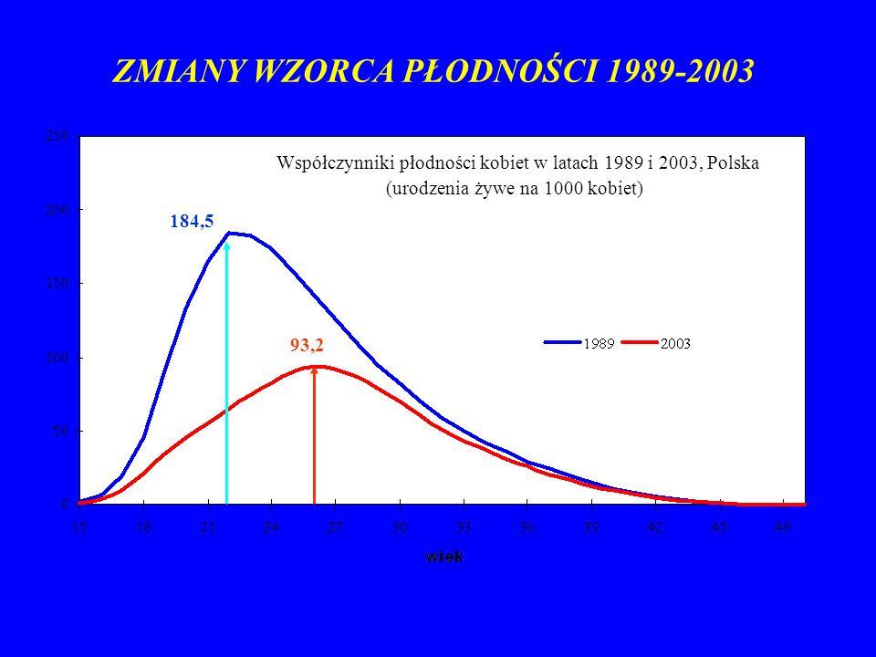 ZMIANY WZORCA PŁODNOŚCI 1989-2003