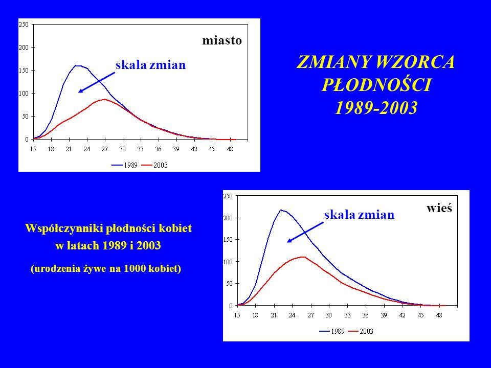 ZMIANY WZORCA PŁODNOŚCI 1989-2003 Współczynniki płodności kobiet