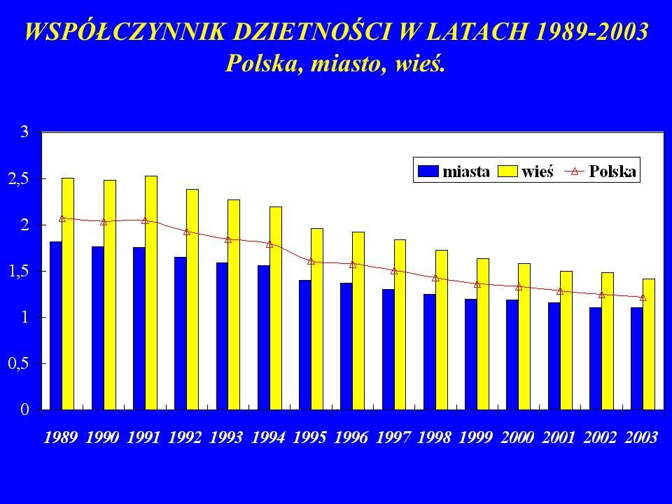 WSPÓŁCZYNNIK DZIETNOŚCI W LATACH 1989-2003