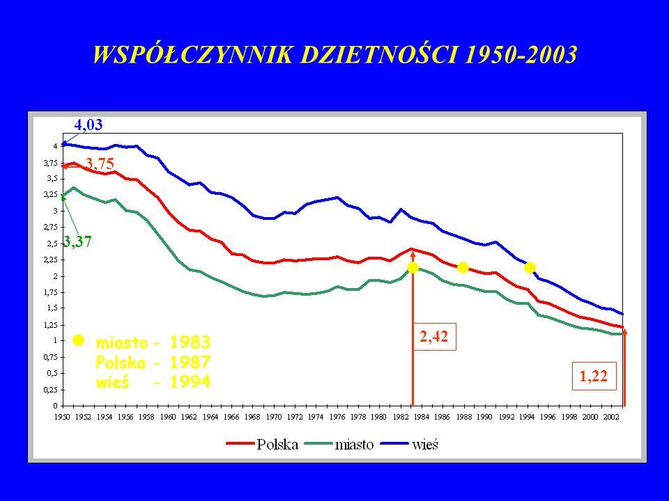 WSPÓŁCZYNNIK DZIETNOŚCI 1950-2003