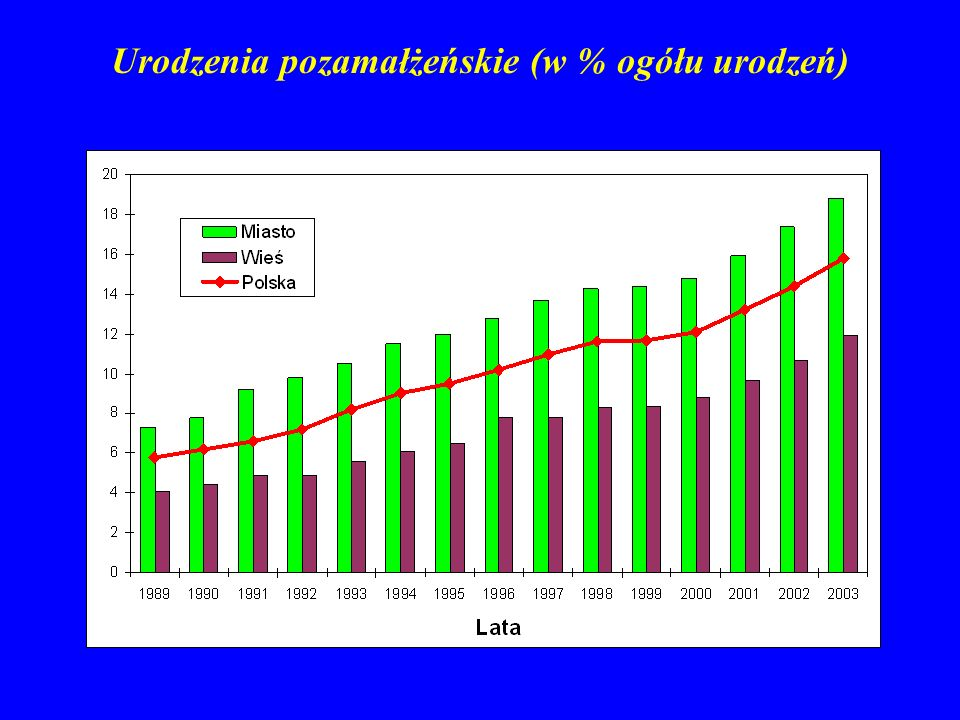 Urodzenia pozamałżeńskie (w % ogółu urodzeń)