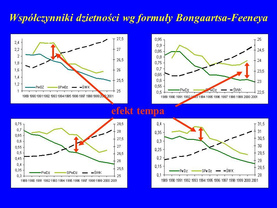 Współczynniki dzietności wg formuły Bongaartsa-Feeneya