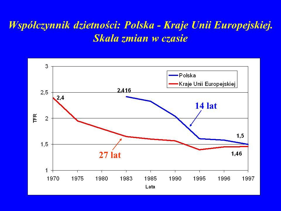 Współczynnik dzietności: Polska - Kraje Unii Europejskiej.
