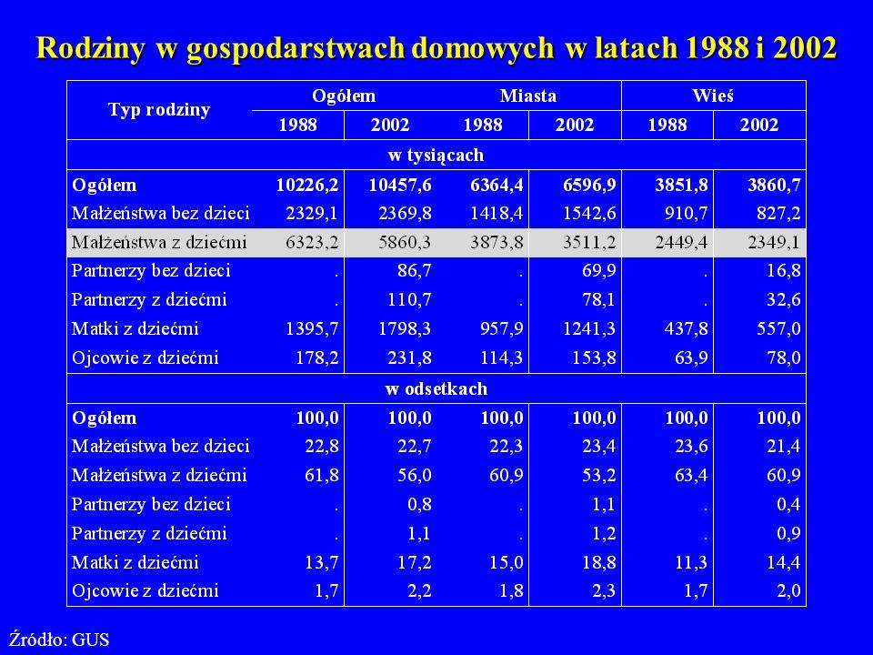 Rodziny w gospodarstwach domowych w latach 1988 i 2002