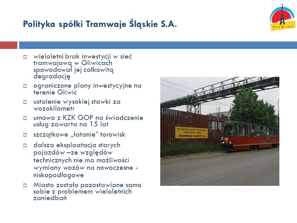 Polityka spółki Tramwaje Śląskie S.A.