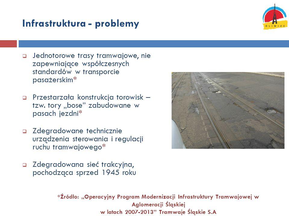 Infrastruktura - problemy
