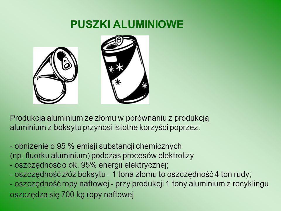 PUSZKI ALUMINIOWE Produkcja aluminium ze złomu w porównaniu z produkcją. aluminium z boksytu przynosi istotne korzyści poprzez: