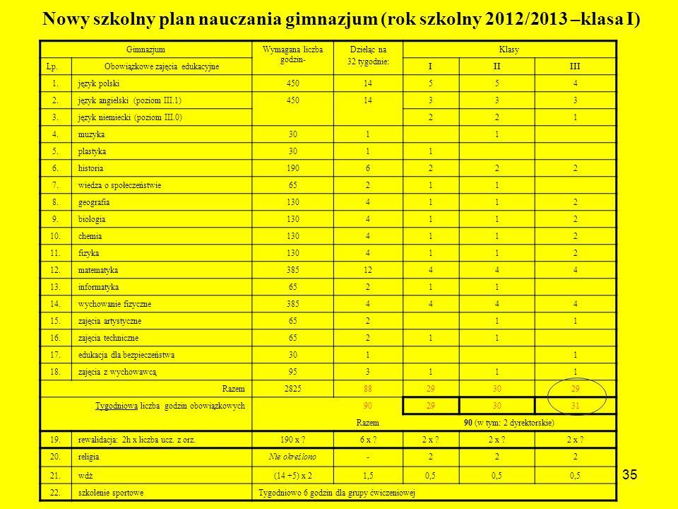 Nowy szkolny plan nauczania gimnazjum (rok szkolny 2012/2013 –klasa I)
