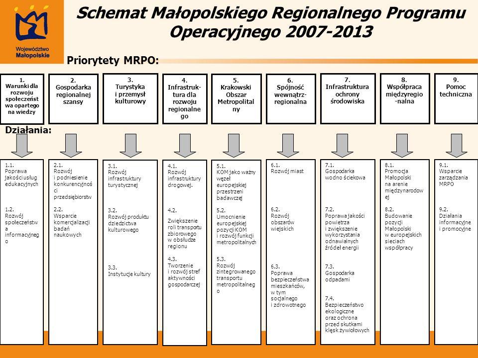 Schemat Małopolskiego Regionalnego Programu Operacyjnego 2007-2013