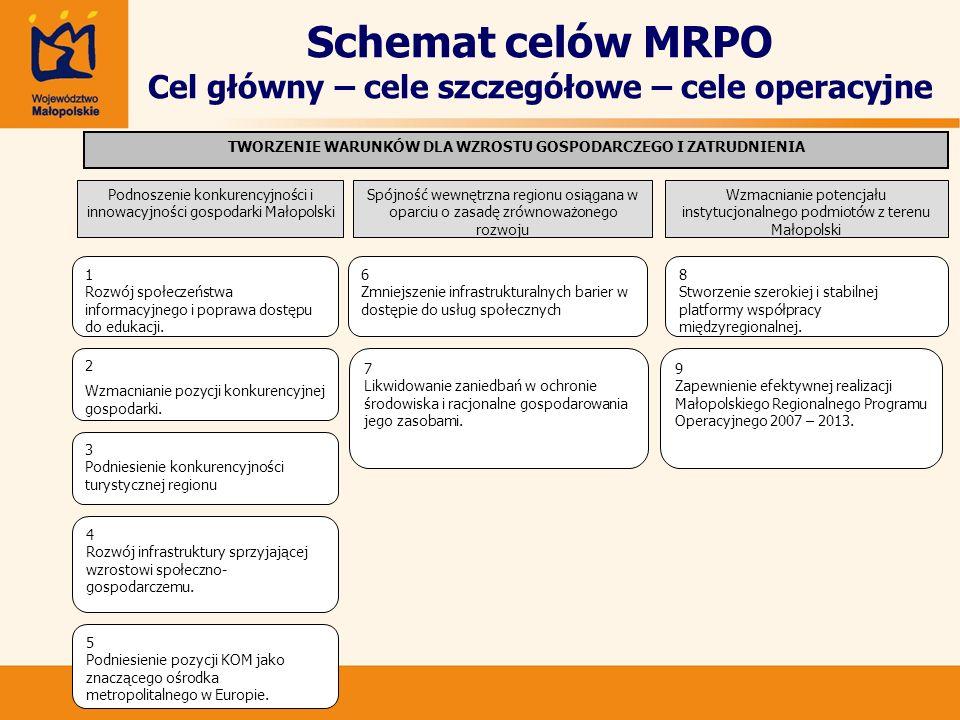 Schemat celów MRPO Cel główny – cele szczegółowe – cele operacyjne