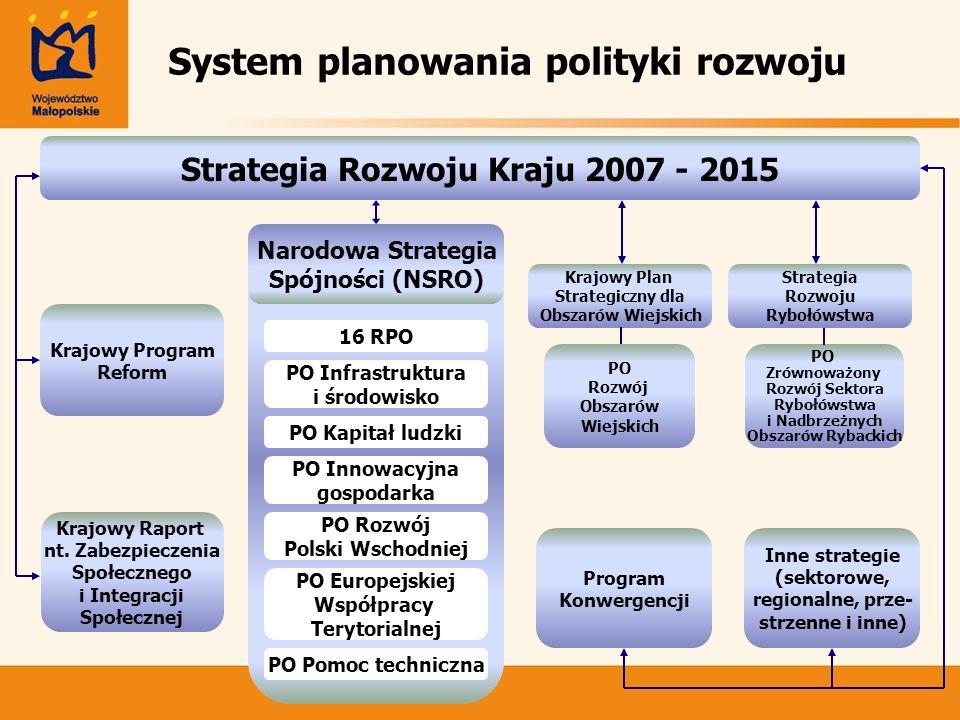 System planowania polityki rozwoju Strategia Rozwoju Kraju 2007 - 2015