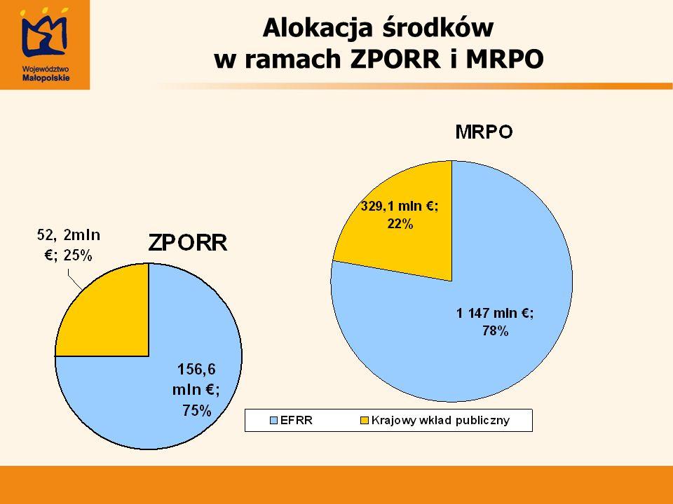 Alokacja środków w ramach ZPORR i MRPO