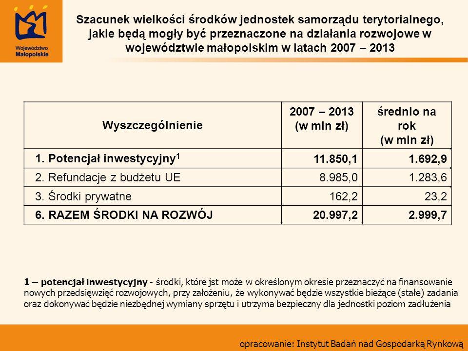 1. Potencjał inwestycyjny1 11.850,1 1.692,9 2. Refundacje z budżetu UE
