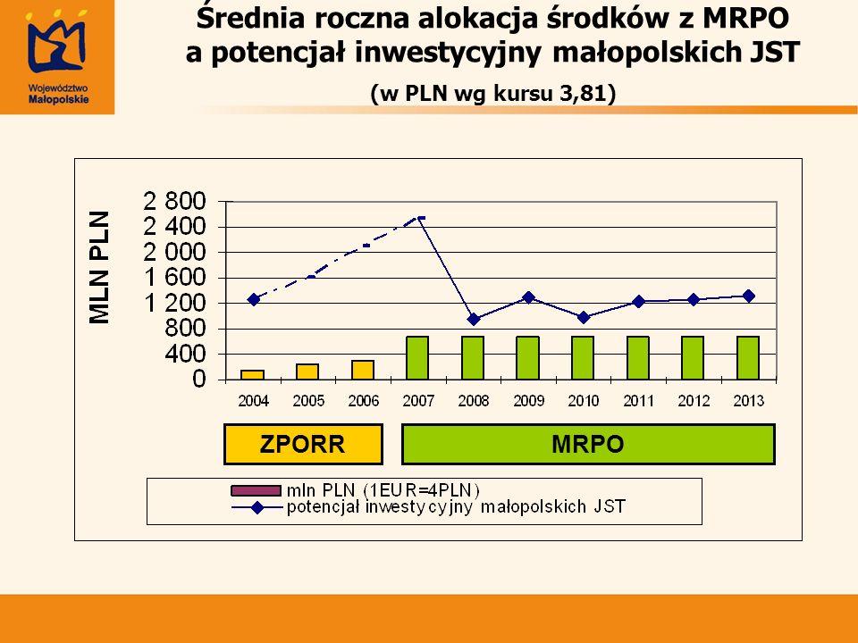 Średnia roczna alokacja środków z MRPO a potencjał inwestycyjny małopolskich JST (w PLN wg kursu 3,81)