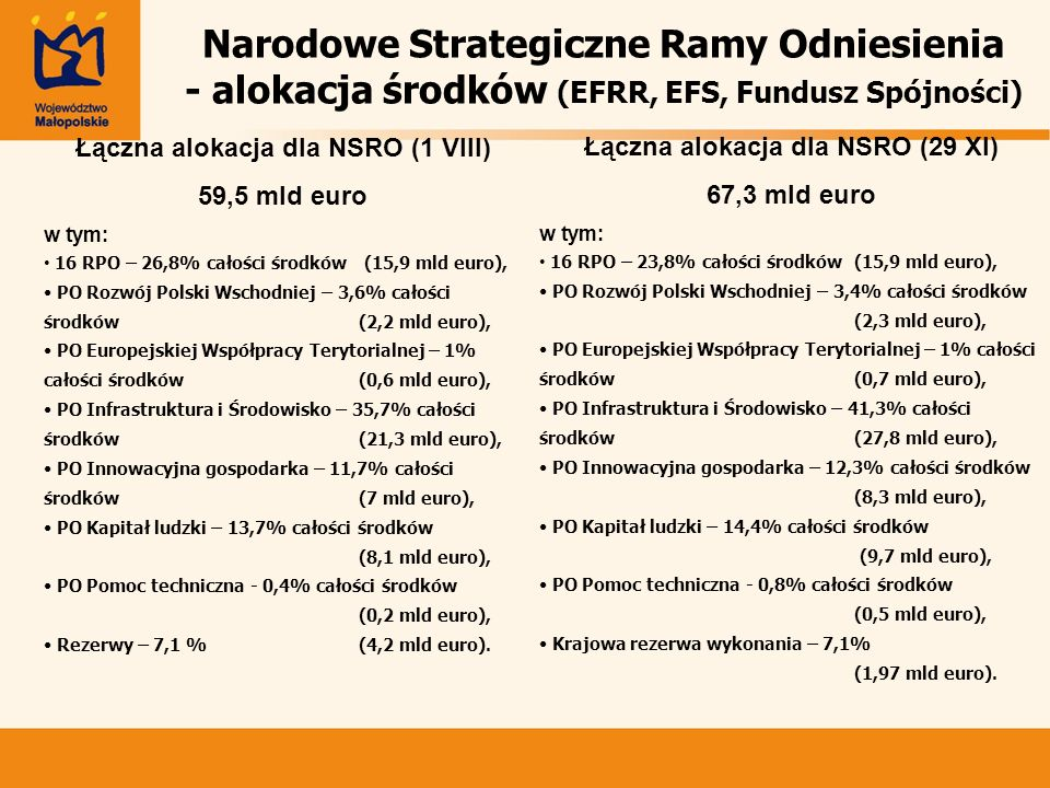 Łączna alokacja dla NSRO (1 VIII) Łączna alokacja dla NSRO (29 XI)
