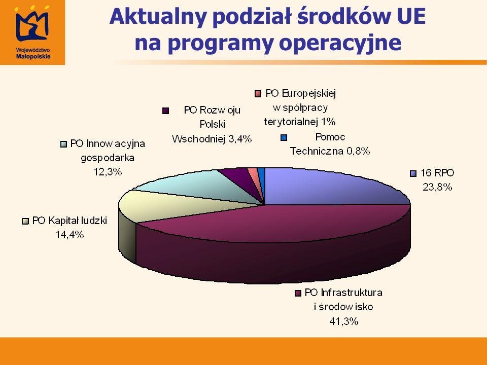 Aktualny podział środków UE na programy operacyjne