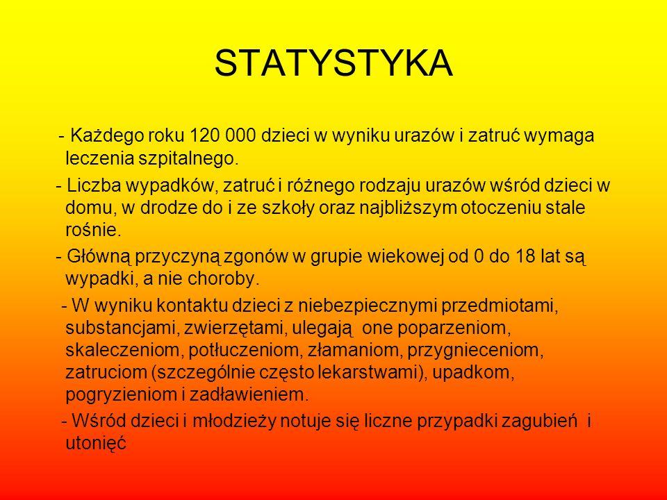 STATYSTYKA - Każdego roku 120 000 dzieci w wyniku urazów i zatruć wymaga leczenia szpitalnego.