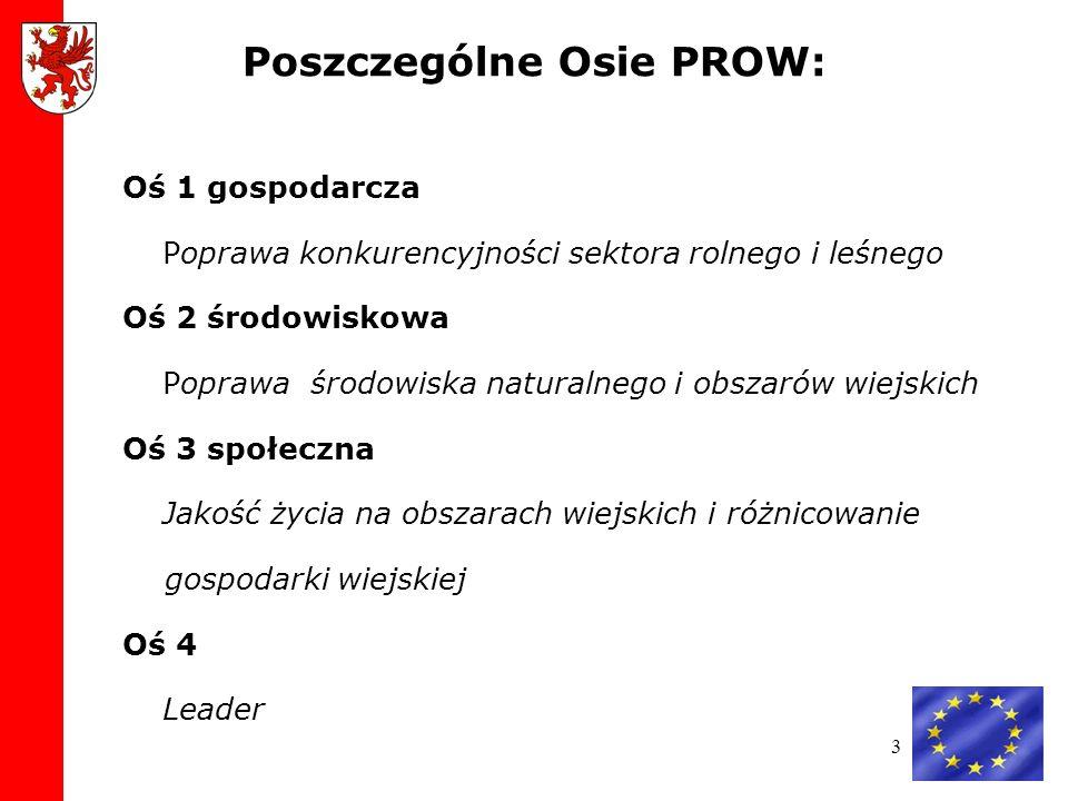 Poszczególne Osie PROW: