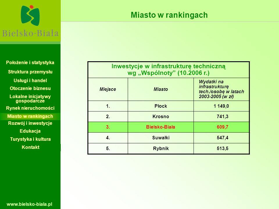 """Miasto w rankingach Położenie i statystyka. Inwestycje w infrastrukturę techniczną wg """"Wspólnoty (10.2006 r.)"""