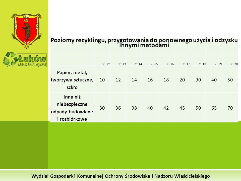Poziomy recyklingu, przygotowania do ponownego użycia i odzysku innymi metodami